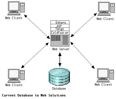 myClientDB-WebSol