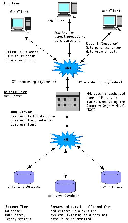 myXML_AppliedToThreeTier